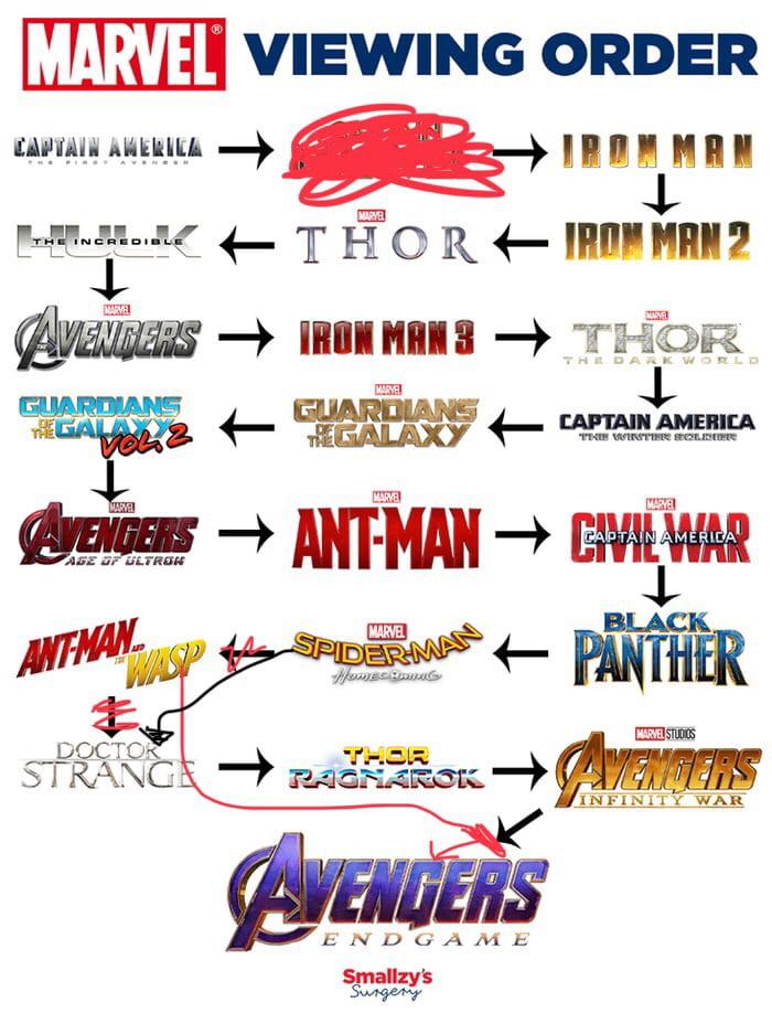 Marvel Movie Watch Order 9gag